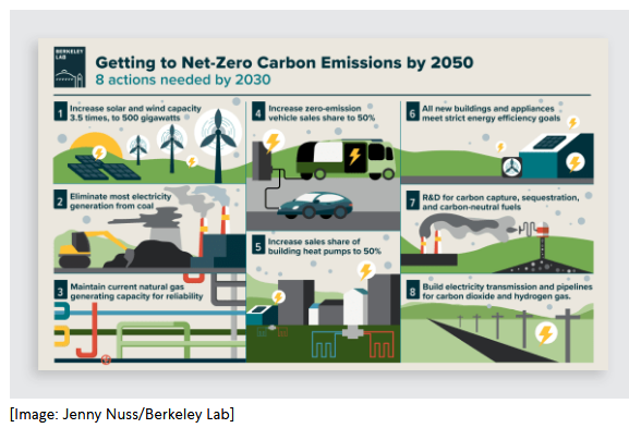 Screenshot_2021-02-21 8 things that need to happen this decade to reach net zero emissions by 2050