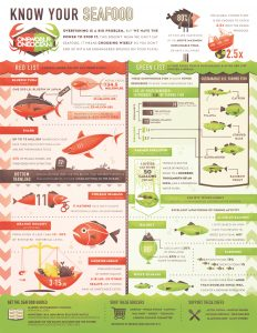 Know-Your-Seafood-Infographic