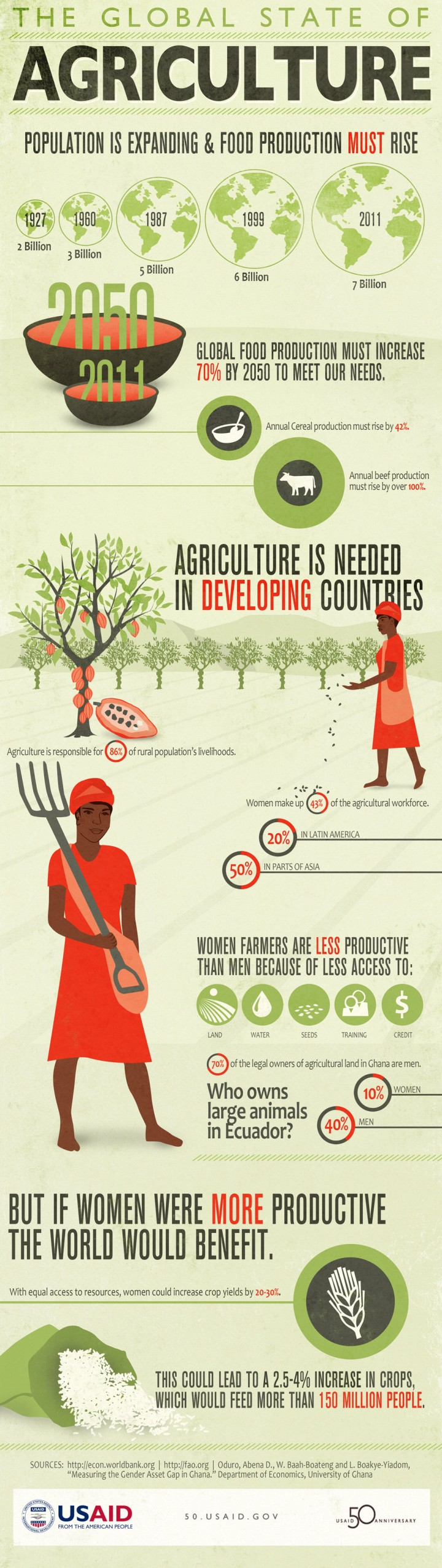 infographic-agriculture-farming