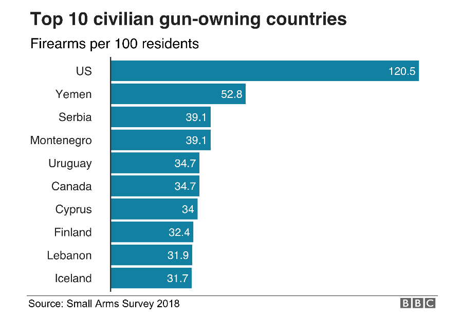 Screenshot_America's gun culture in charts