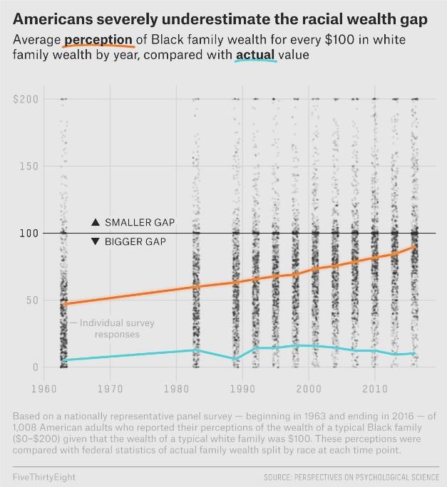Screenshot racial-wealth-gap