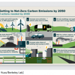 8 priorities needed for net-zero emissions by 2050